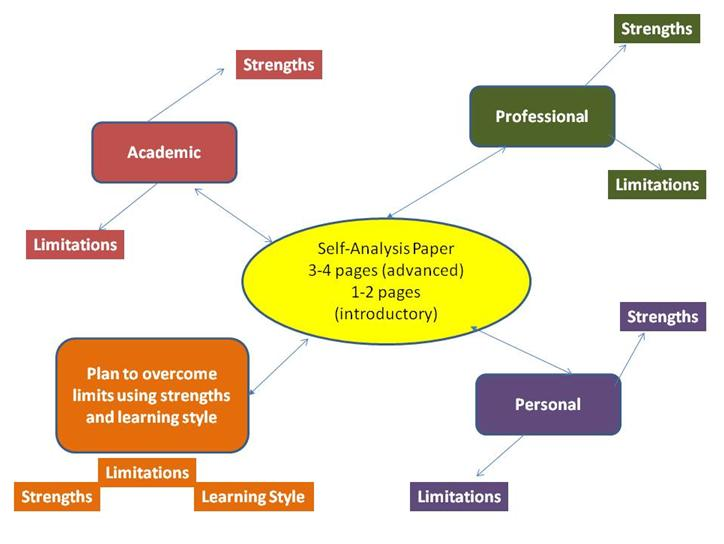 Argumentative Analysis Essay Outline